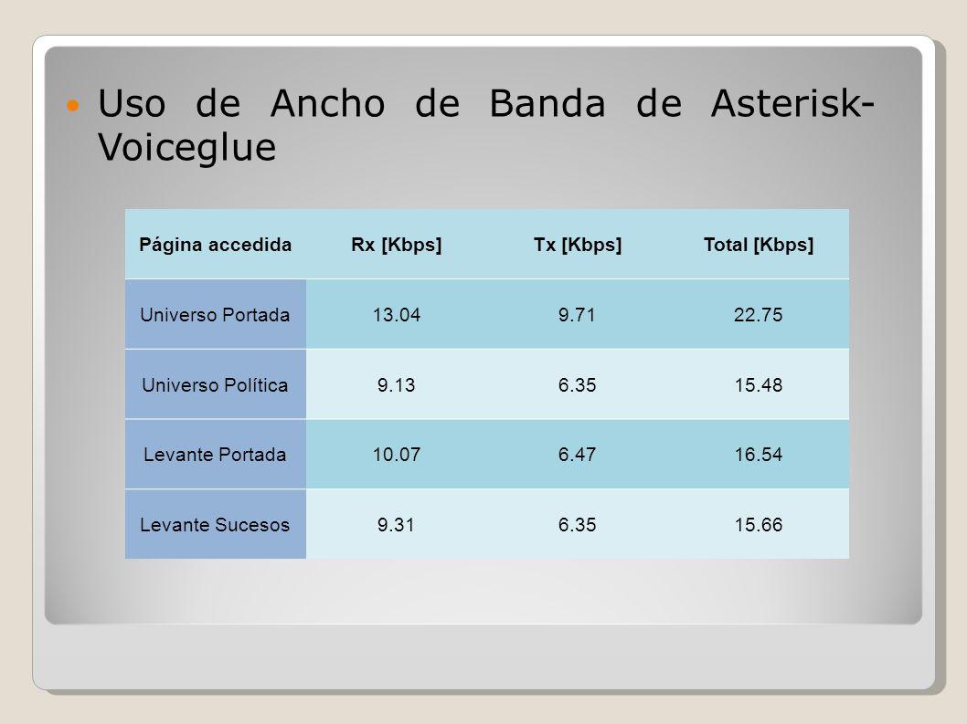 Uso de Ancho de Banda de Asterisk- Voiceglue