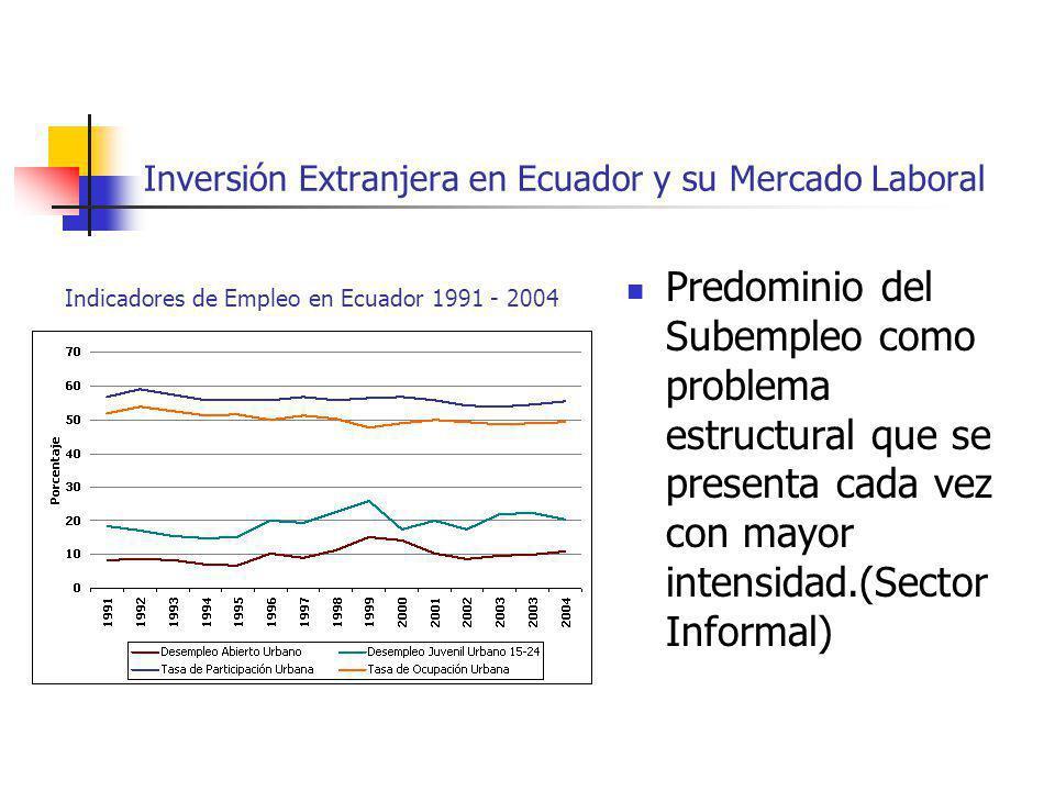 Inversión Extranjera en Ecuador y su Mercado Laboral
