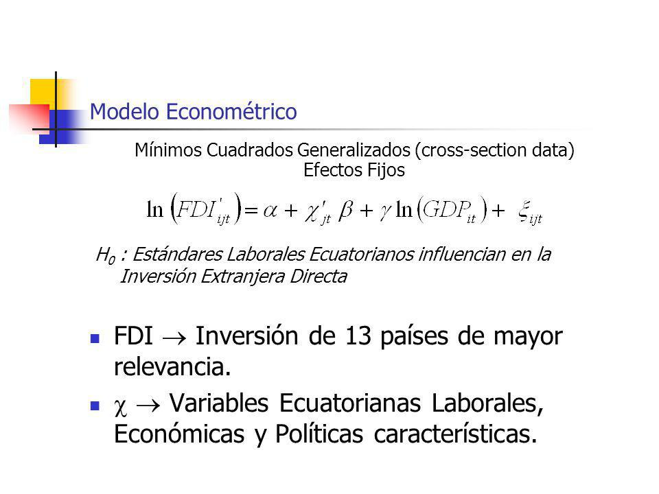 Mínimos Cuadrados Generalizados (cross-section data) Efectos Fijos