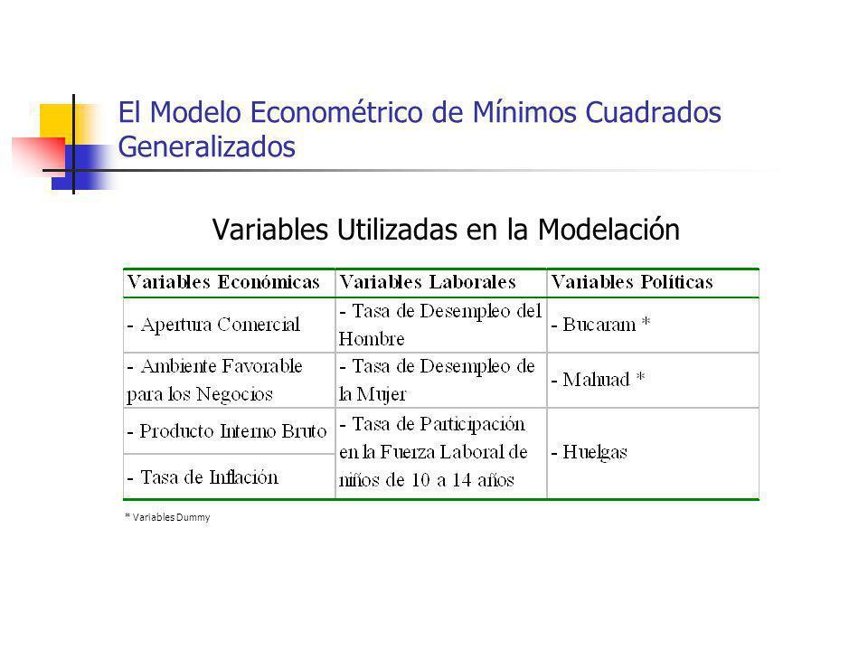 El Modelo Econométrico de Mínimos Cuadrados Generalizados