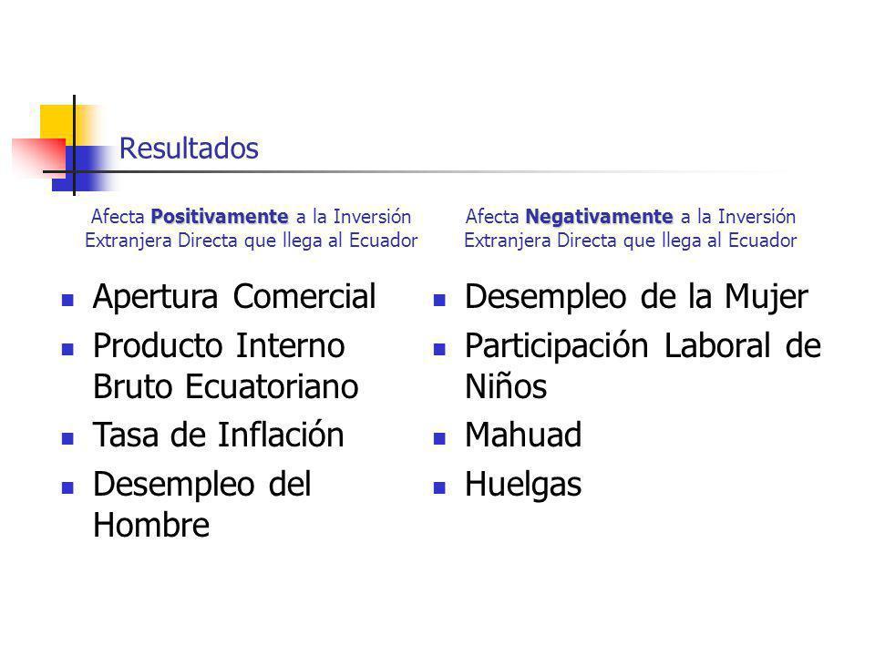 Producto Interno Bruto Ecuatoriano Tasa de Inflación