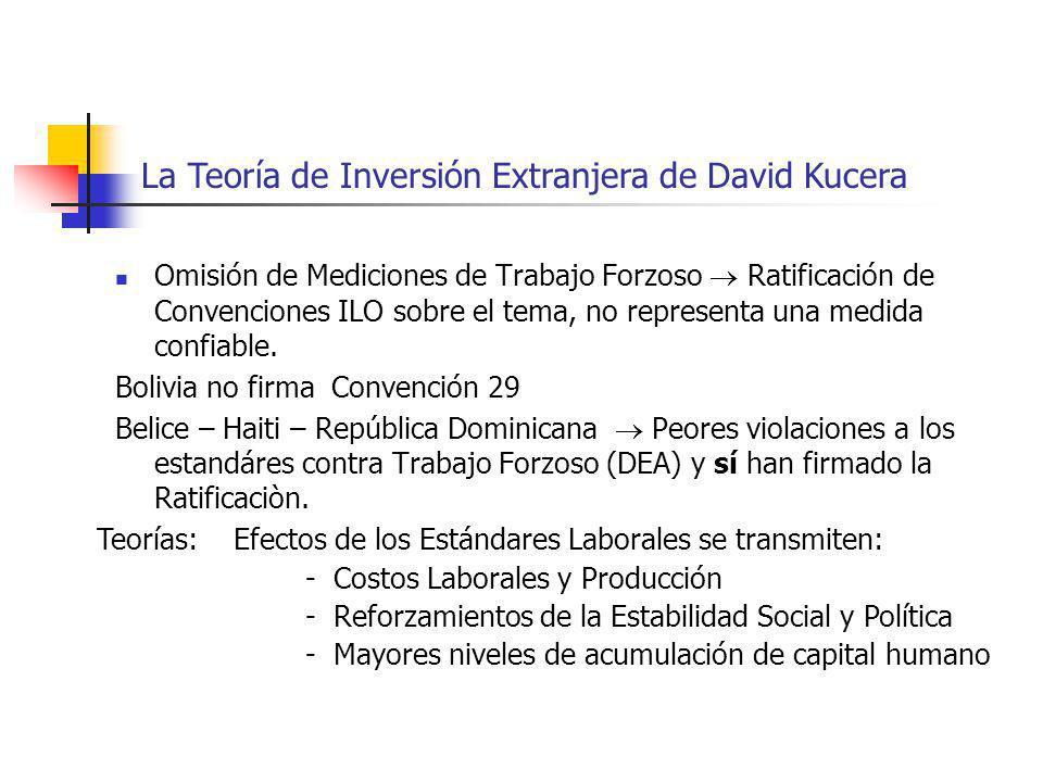 La Teoría de Inversión Extranjera de David Kucera