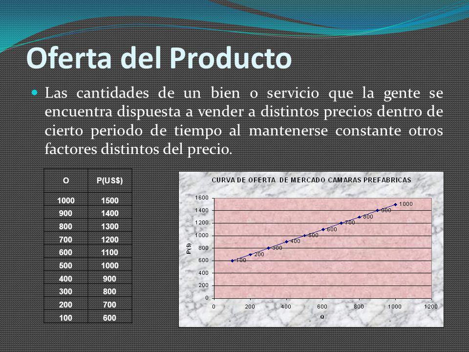 Oferta del Producto