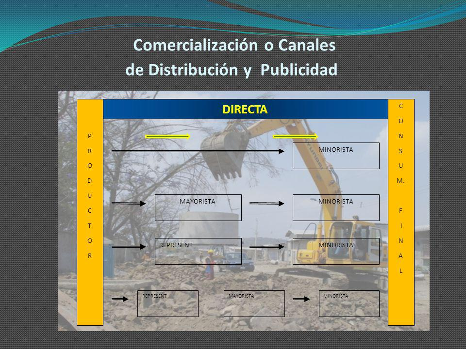 Comercialización o Canales de Distribución y Publicidad