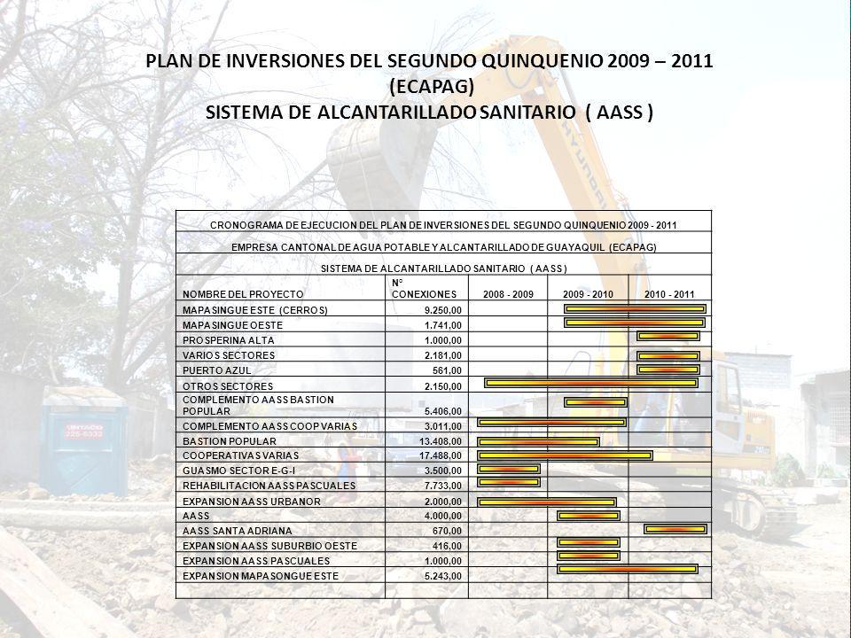 SISTEMA DE ALCANTARILLADO SANITARIO ( AASS )