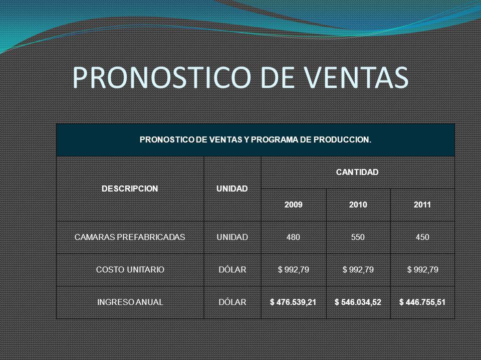 PRONOSTICO DE VENTAS Y PROGRAMA DE PRODUCCION.