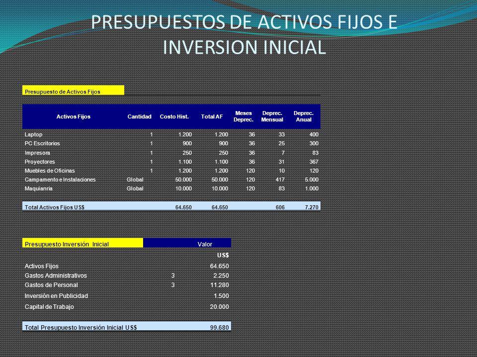 PRESUPUESTOS DE ACTIVOS FIJOS E INVERSION INICIAL
