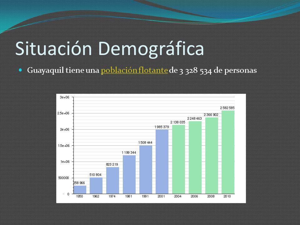 Situación Demográfica