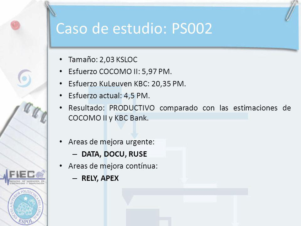 Caso de estudio: PS002 Tamaño: 2,03 KSLOC Esfuerzo COCOMO II: 5,97 PM.