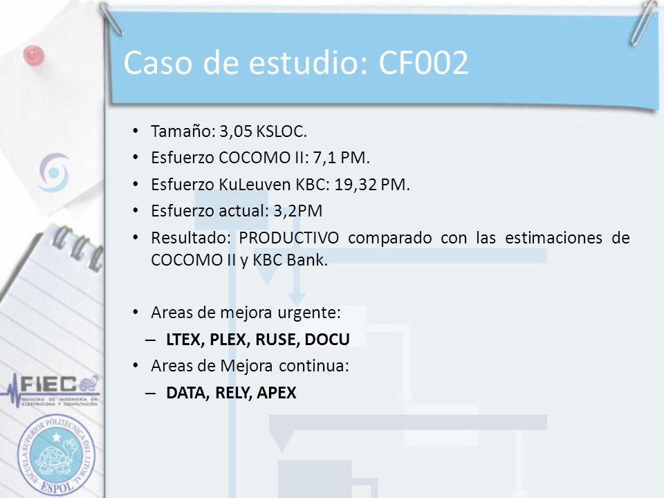 Caso de estudio: CF002 Tamaño: 3,05 KSLOC. Esfuerzo COCOMO II: 7,1 PM.