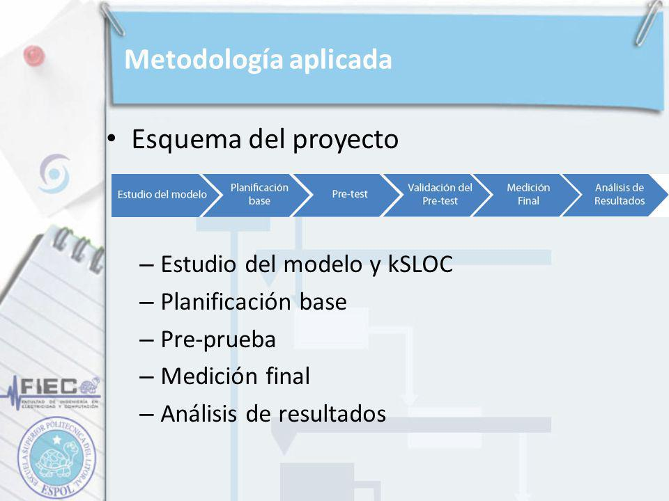 Metodología aplicada Esquema del proyecto Estudio del modelo y kSLOC