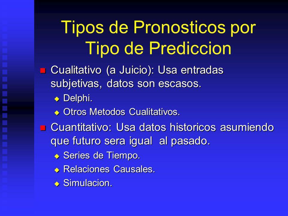 Tipos de Pronosticos por Tipo de Prediccion