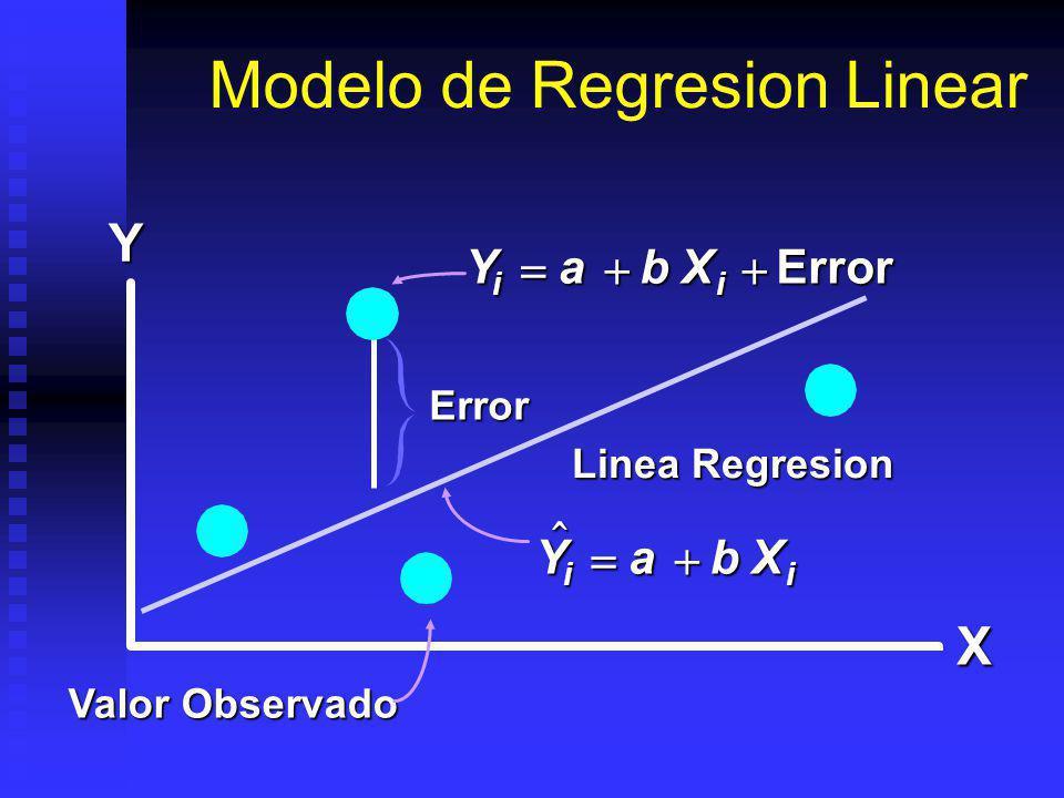 Modelo de Regresion Linear