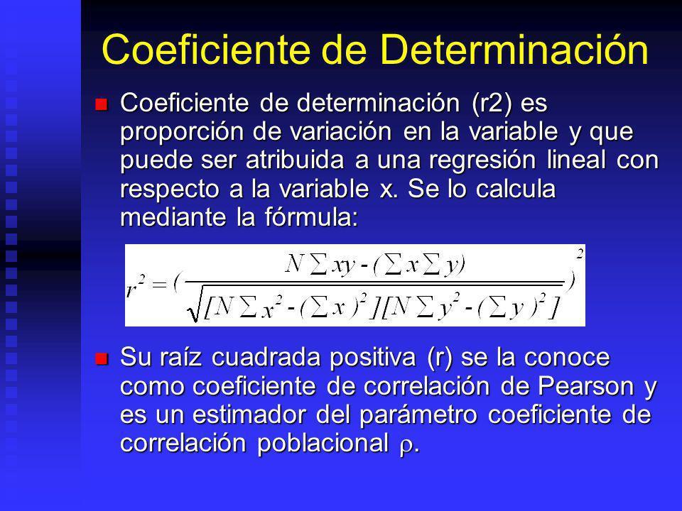 Coeficiente de Determinación