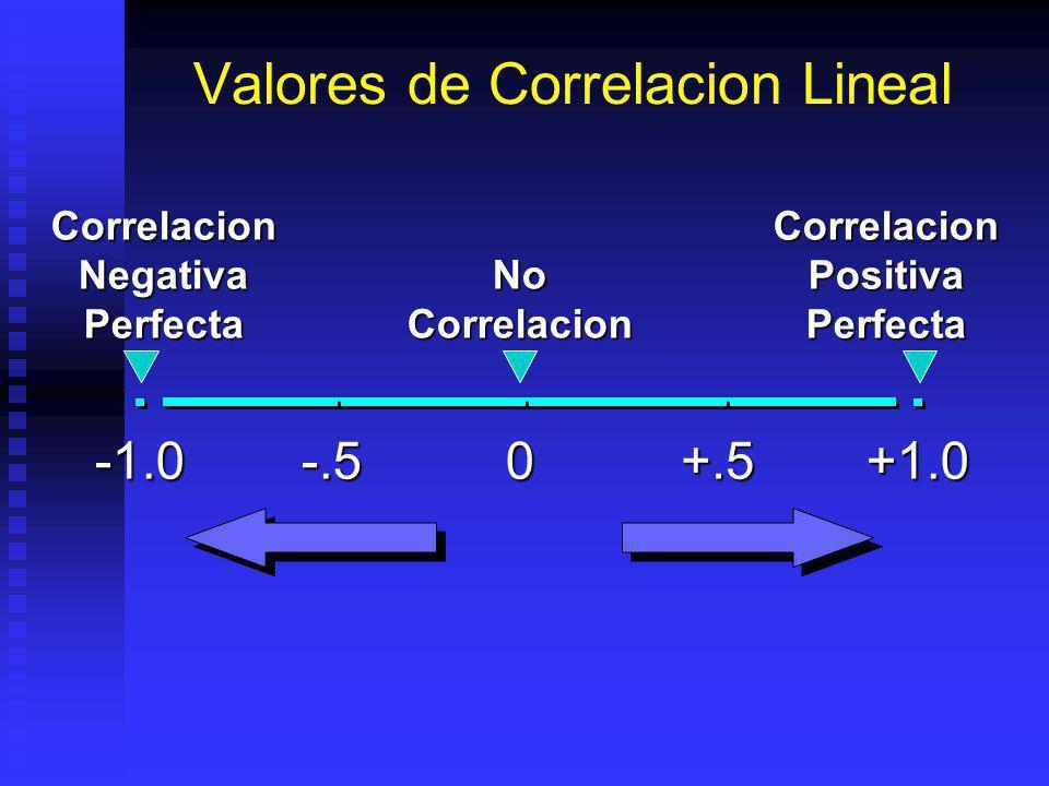 Valores de Correlacion Lineal