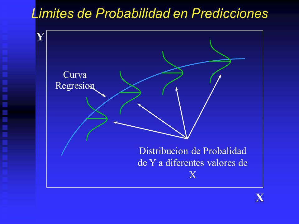 Limites de Probabilidad en Predicciones