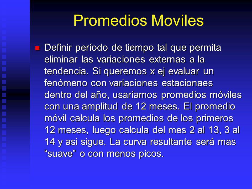 Promedios Moviles