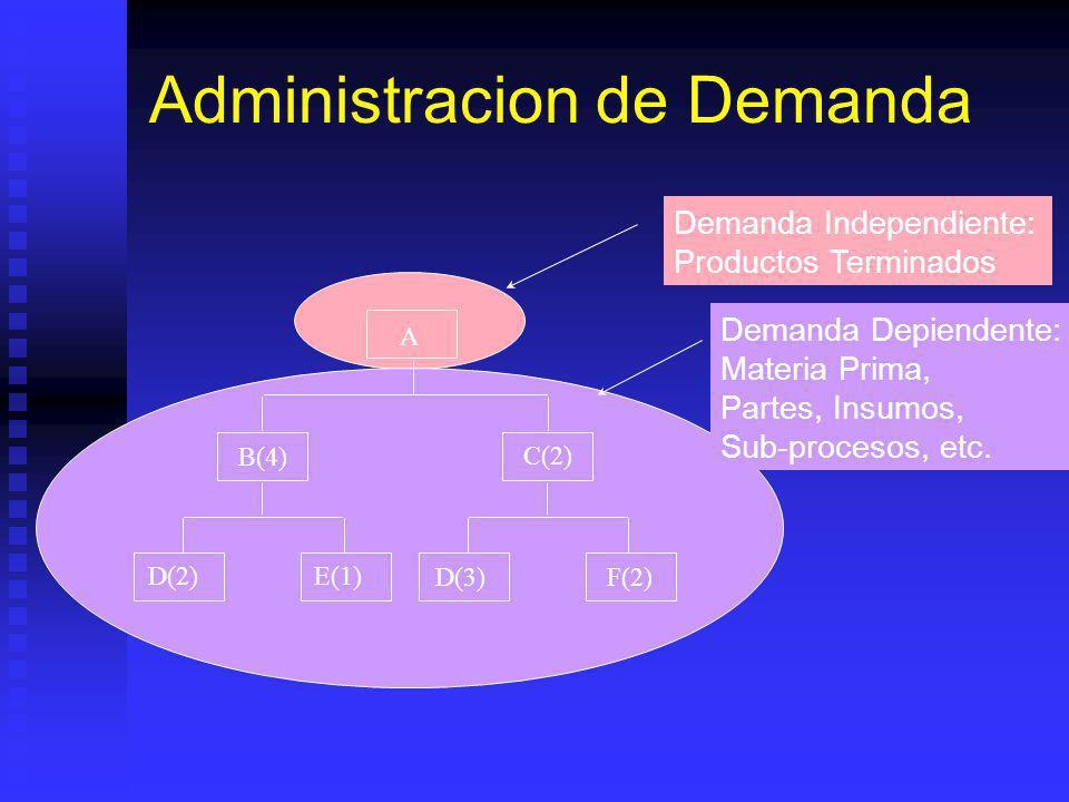 Administracion de Demanda