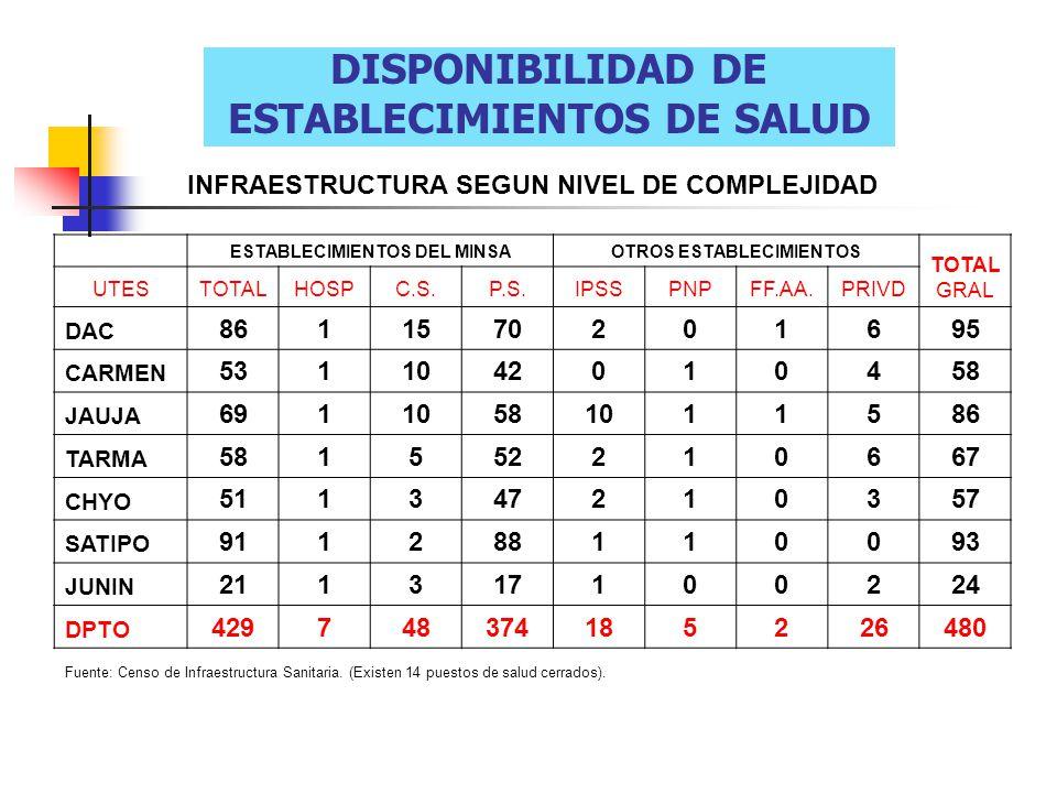 DISPONIBILIDAD DE ESTABLECIMIENTOS DE SALUD