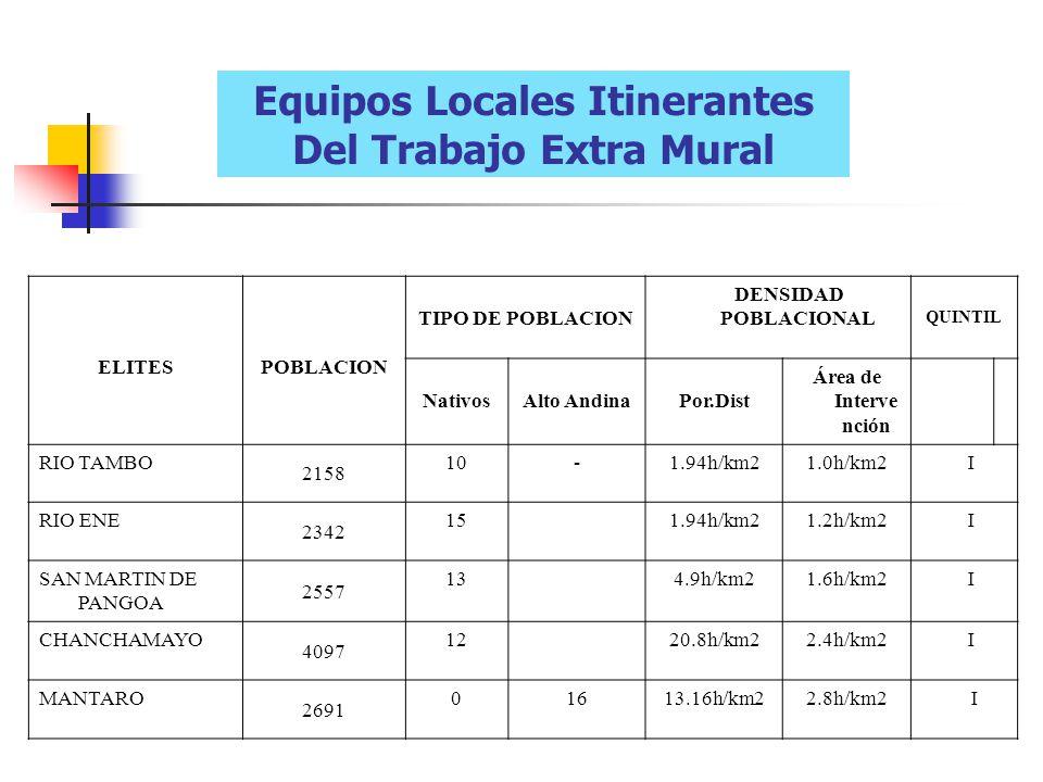 Equipos Locales Itinerantes Del Trabajo Extra Mural