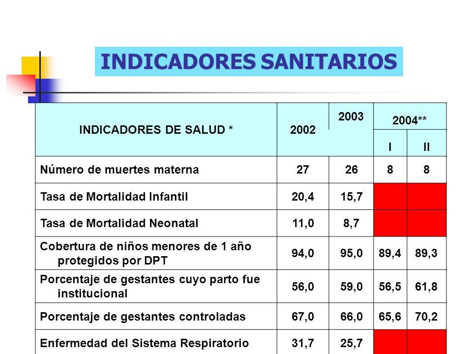 INDICADORES SANITARIOS