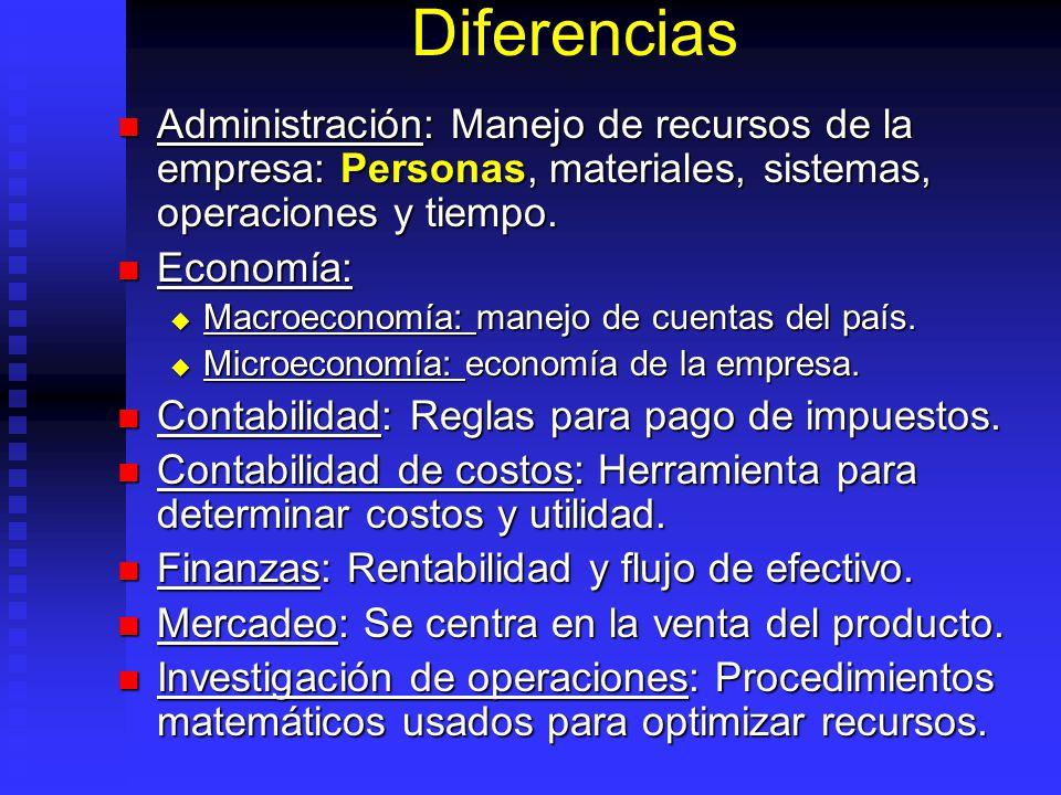 Diferencias Administración: Manejo de recursos de la empresa: Personas, materiales, sistemas, operaciones y tiempo.