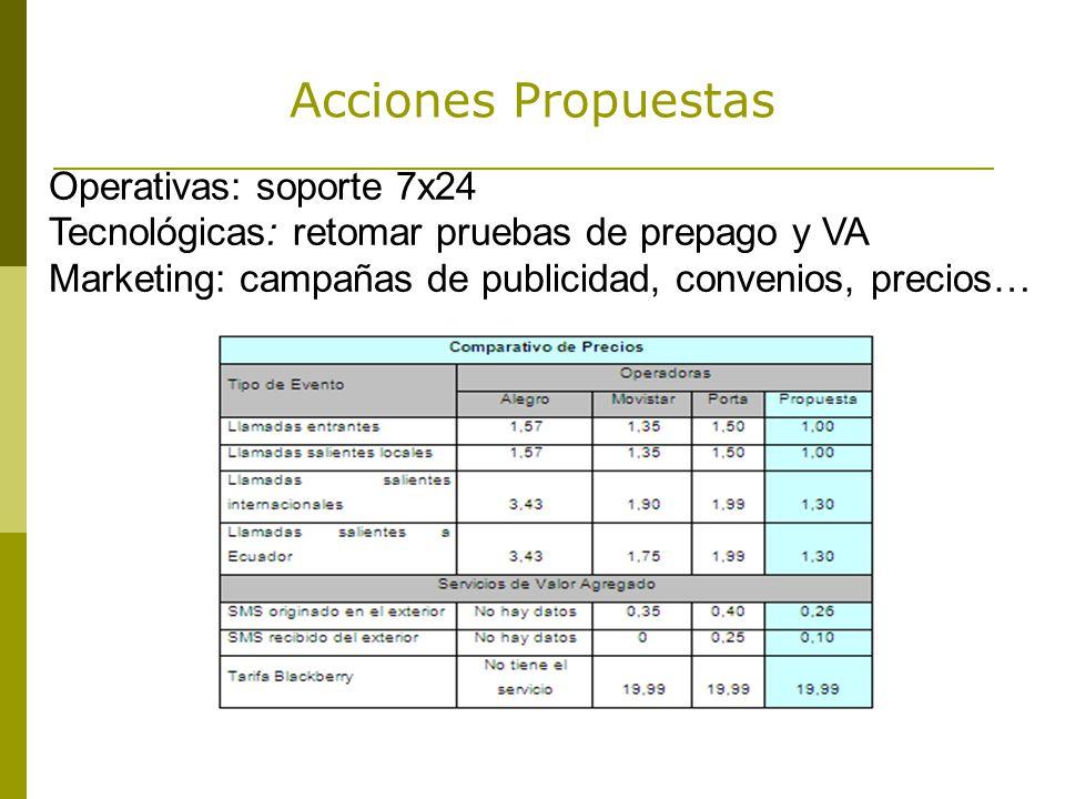 Acciones Propuestas Operativas: soporte 7x24