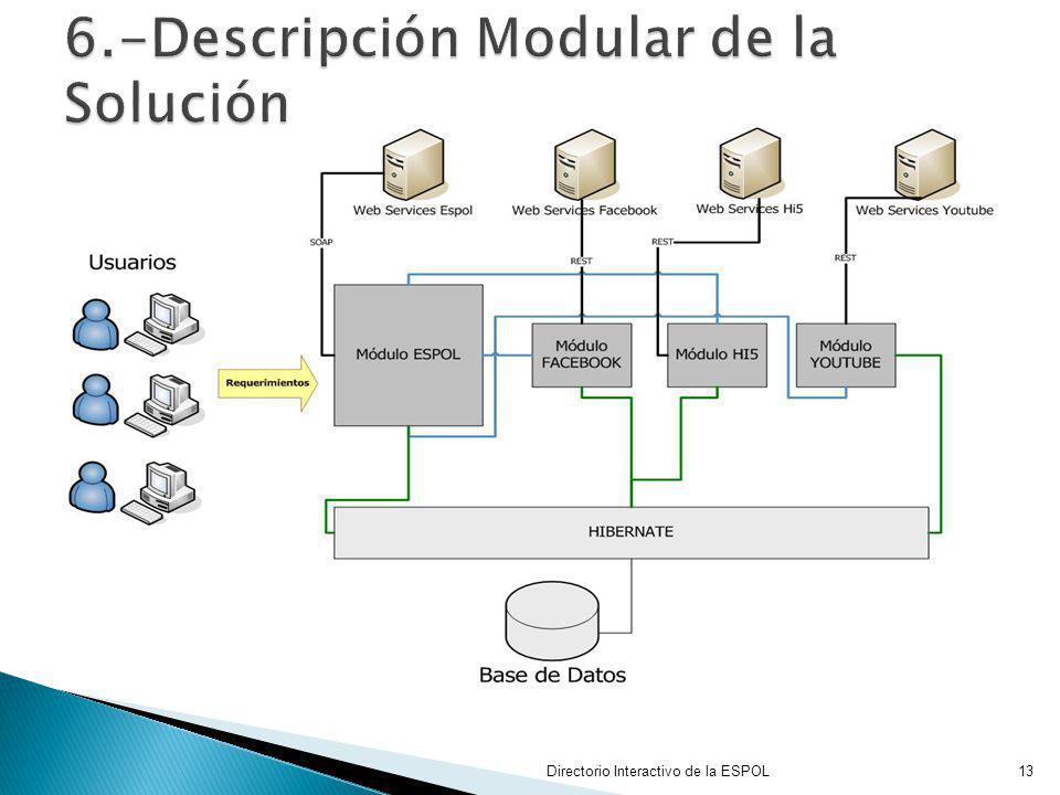 6.-Descripción Modular de la Solución