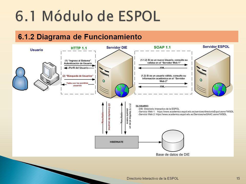 6.1 Módulo de ESPOL 6.1.2 Diagrama de Funcionamiento Versión HTTP: