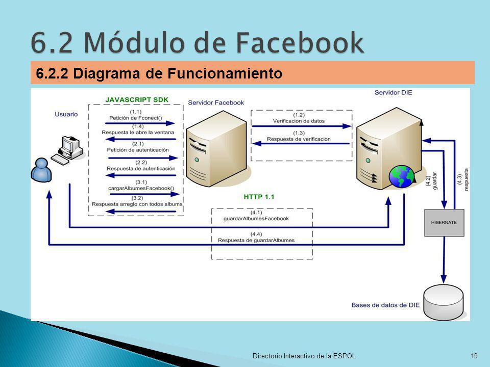 6.2 Módulo de Facebook 6.2.2 Diagrama de Funcionamiento
