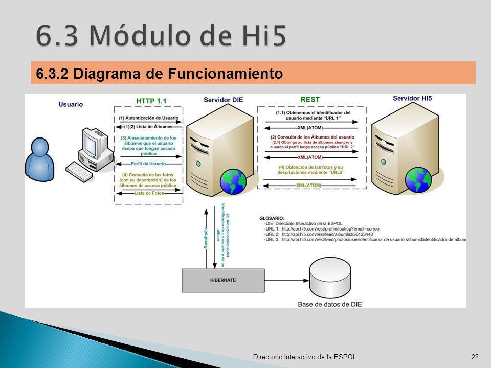 6.3 Módulo de Hi5 6.3.2 Diagrama de Funcionamiento