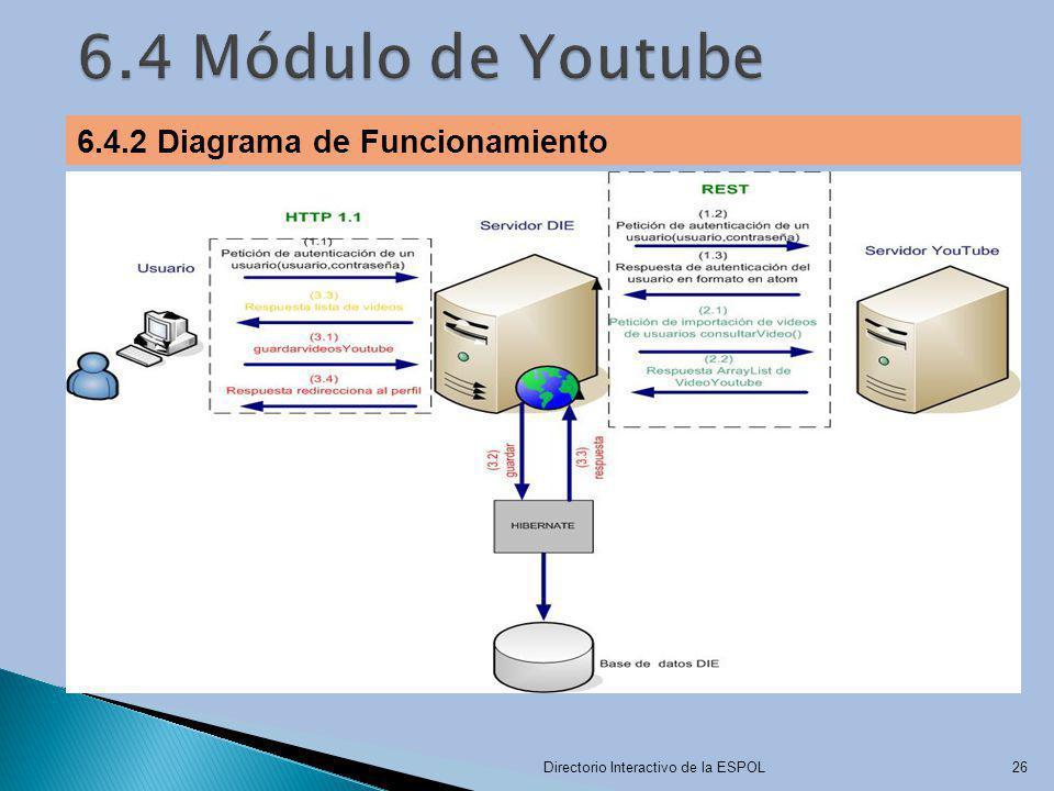 6.4 Módulo de Youtube 6.4.2 Diagrama de Funcionamiento