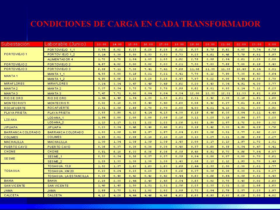 CONDICIONES DE CARGA EN CADA TRANSFORMADOR