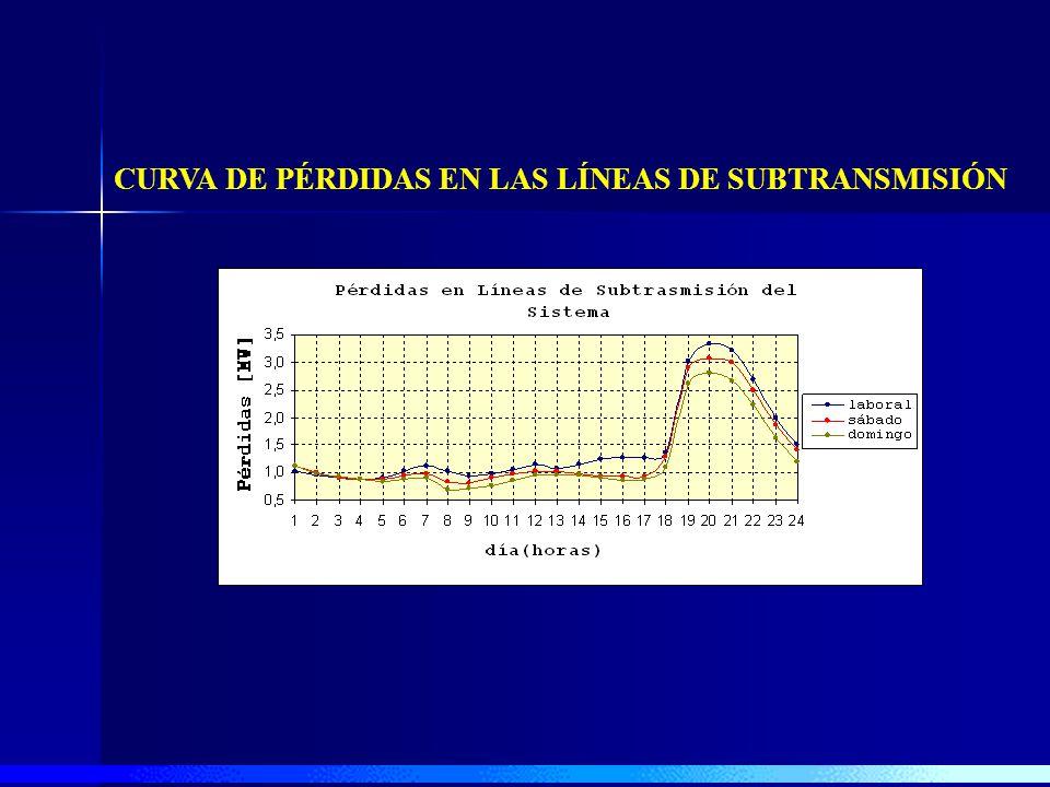 CURVA DE PÉRDIDAS EN LAS LÍNEAS DE SUBTRANSMISIÓN
