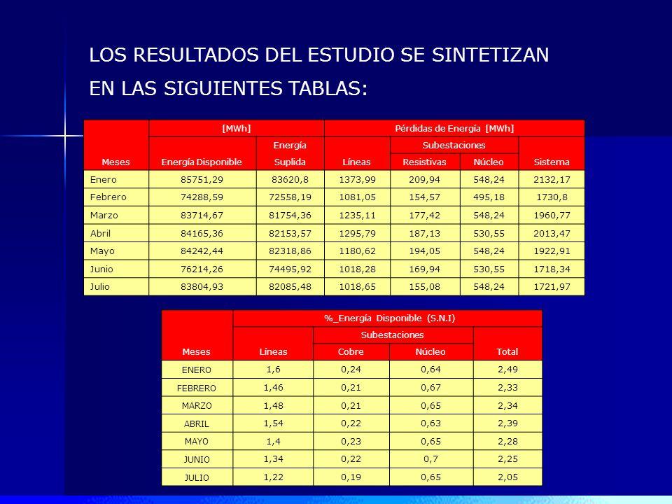 LOS RESULTADOS DEL ESTUDIO SE SINTETIZAN EN LAS SIGUIENTES TABLAS: