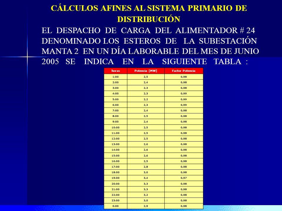 CÁLCULOS AFINES AL SISTEMA PRIMARIO DE