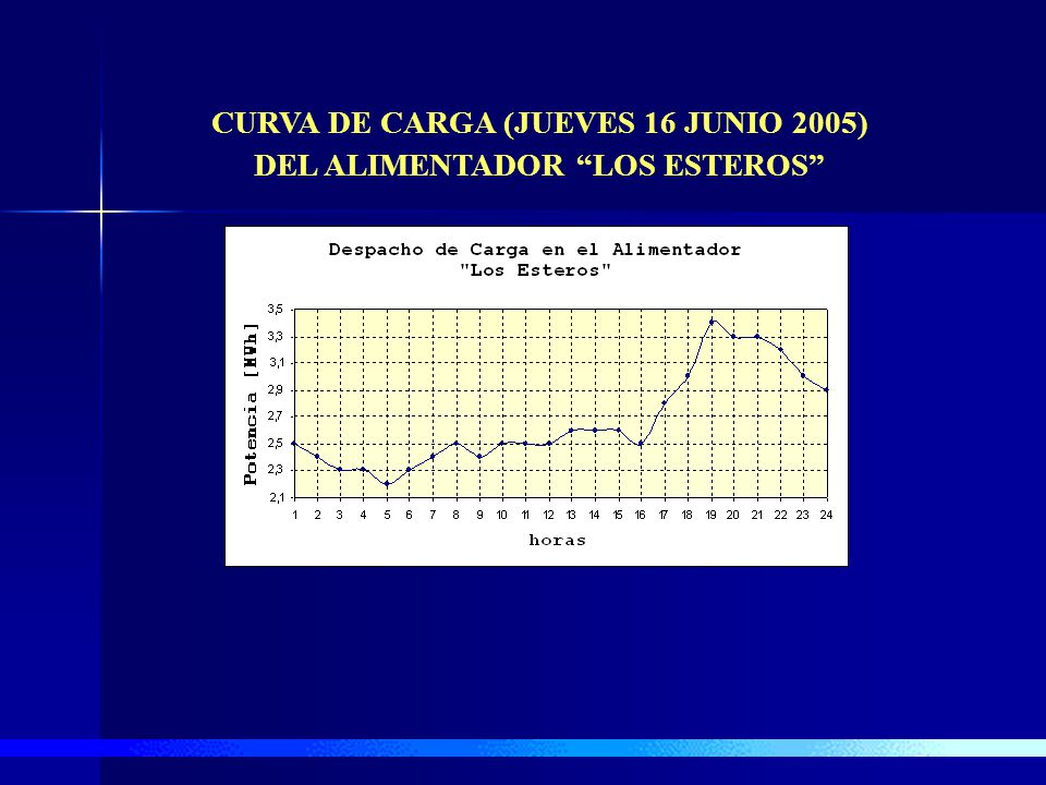 CURVA DE CARGA (JUEVES 16 JUNIO 2005) DEL ALIMENTADOR LOS ESTEROS