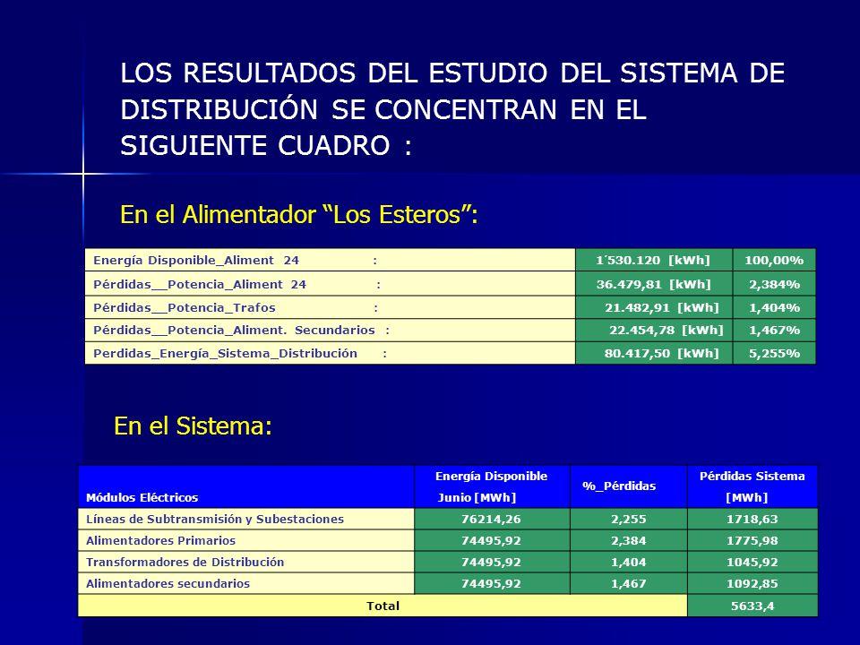 LOS RESULTADOS DEL ESTUDIO DEL SISTEMA DE DISTRIBUCIÓN SE CONCENTRAN EN EL SIGUIENTE CUADRO :