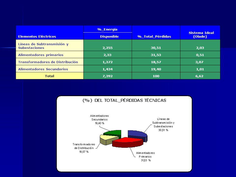 Elementos Eléctricos %_Energía. %_Total_Pérdidas. Sistema Ideal (Olade) Disponible. Líneas de Subtransmisión y Subestaciones.