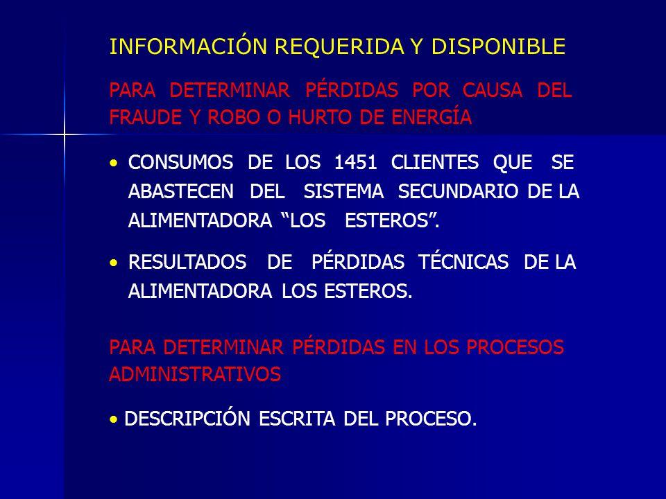 INFORMACIÓN REQUERIDA Y DISPONIBLE