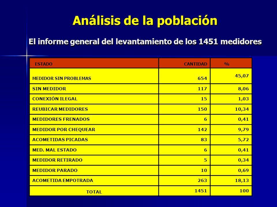 Análisis de la población El informe general del levantamiento de los 1451 medidores