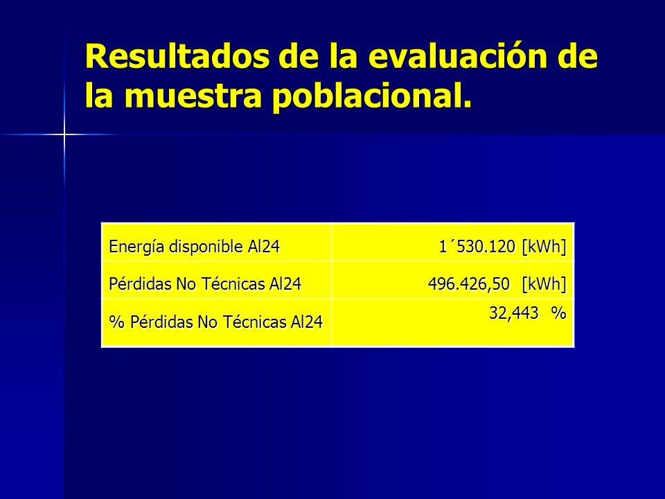 Resultados de la evaluación de la muestra poblacional.