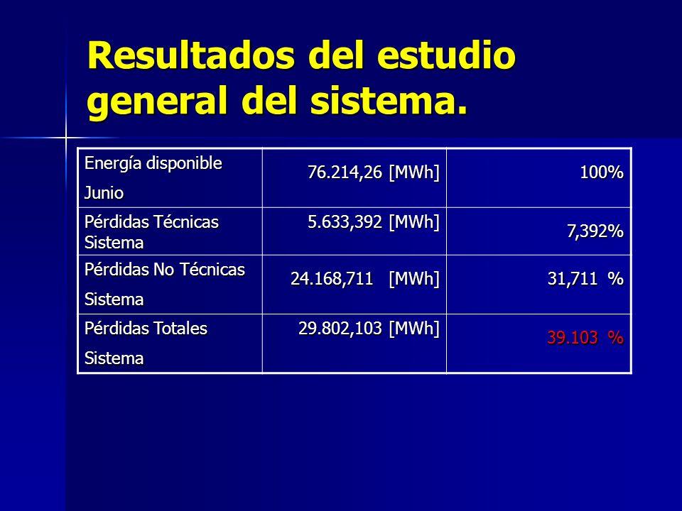 Resultados del estudio general del sistema.