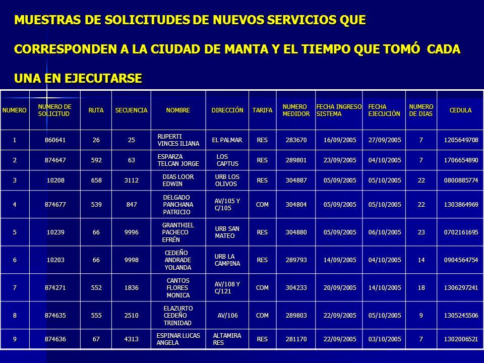 MUESTRAS DE SOLICITUDES DE NUEVOS SERVICIOS QUE CORRESPONDEN A LA CIUDAD DE MANTA Y EL TIEMPO QUE TOMÓ CADA UNA EN EJECUTARSE