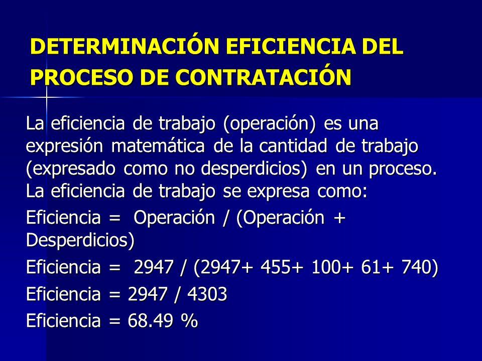 DETERMINACIÓN EFICIENCIA DEL PROCESO DE CONTRATACIÓN