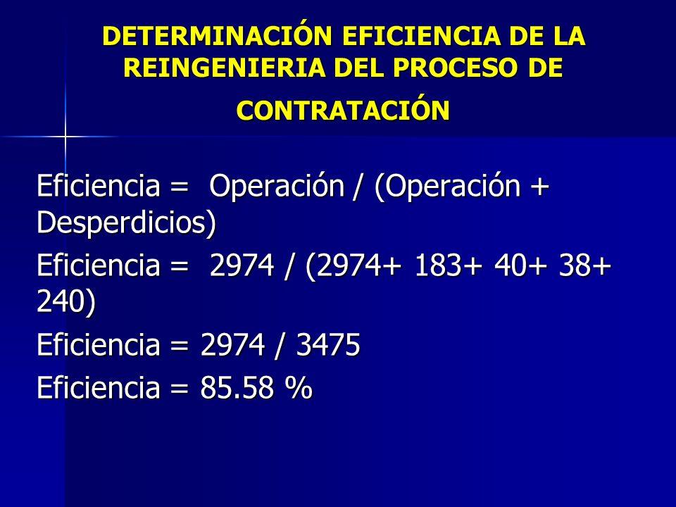 Eficiencia = Operación / (Operación + Desperdicios)