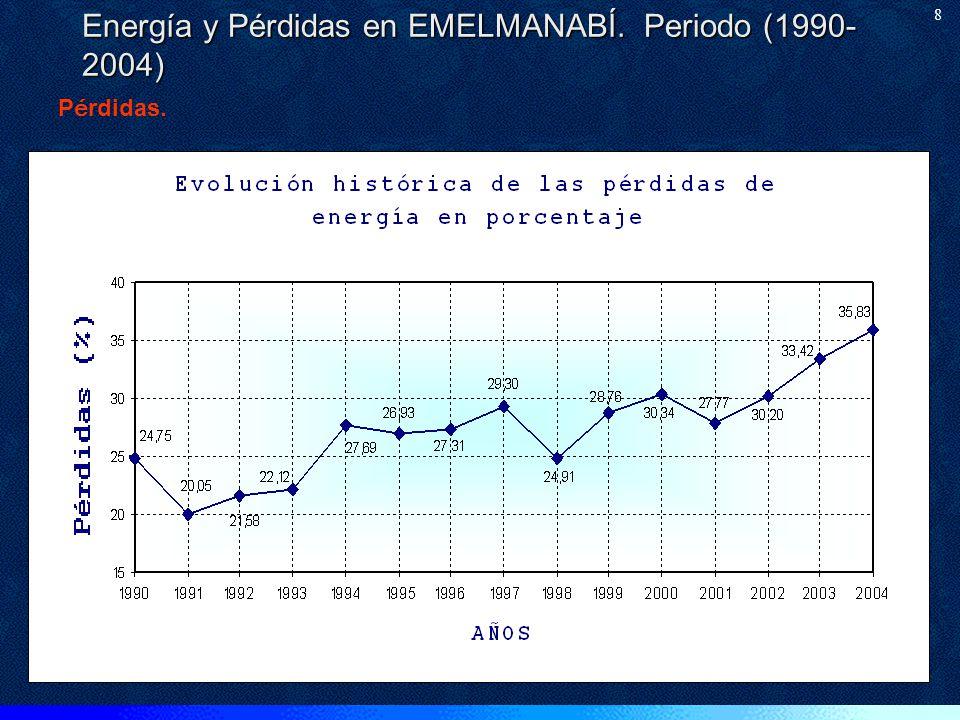 Energía y Pérdidas en EMELMANABÍ. Periodo (1990-2004)