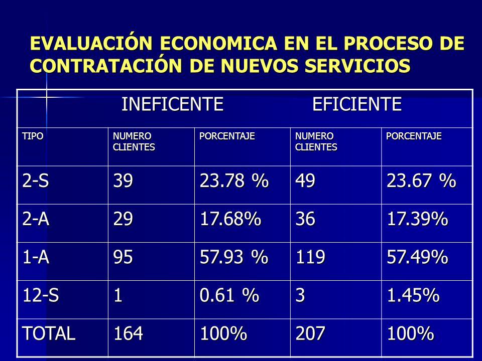 EVALUACIÓN ECONOMICA EN EL PROCESO DE CONTRATACIÓN DE NUEVOS SERVICIOS