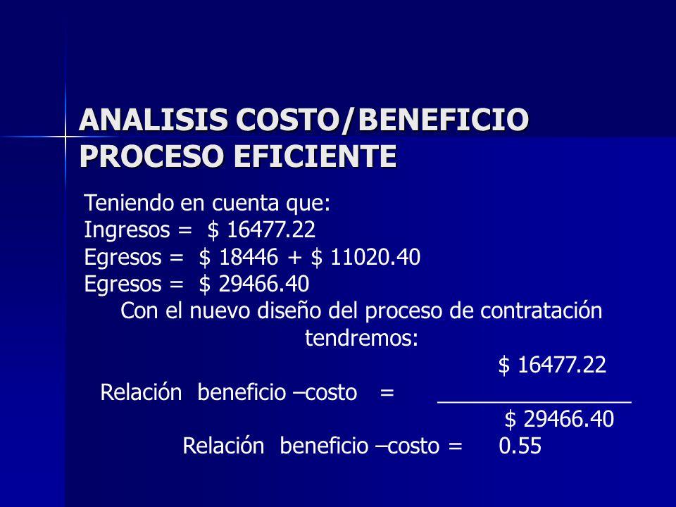 ANALISIS COSTO/BENEFICIO PROCESO EFICIENTE