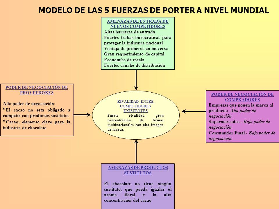 MODELO DE LAS 5 FUERZAS DE PORTER A NIVEL MUNDIAL